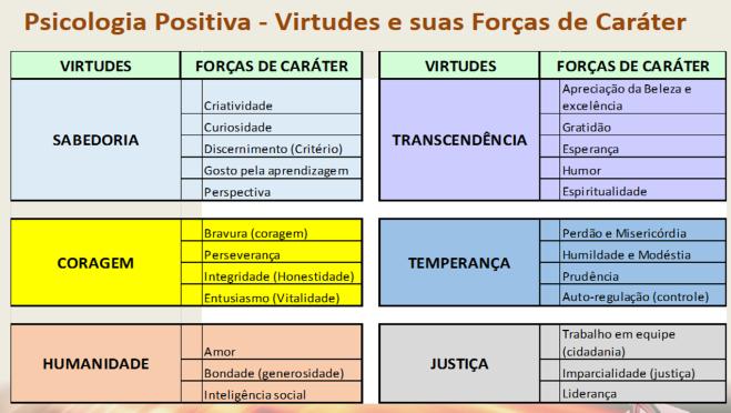 Quadro virtudes e Forças de Caráter